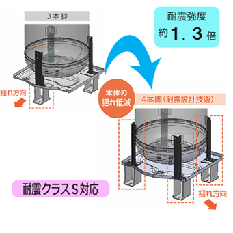 耐震設計技術