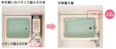 バランス型の風呂釜スペースを有効利用